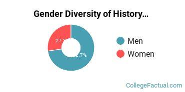 Cal State East Bay Gender Breakdown of History Master's Degree Grads