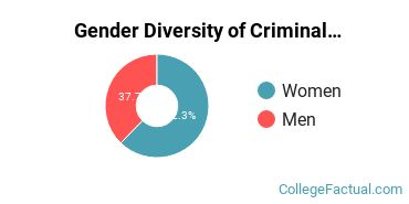 Cal State East Bay Gender Breakdown of Criminal Justice & Corrections Bachelor's Degree Grads