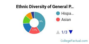 Ethnic Diversity of General Psychology Majors at California State University - East Bay