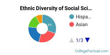 Ethnic Diversity of Social Sciences Majors at California State University - East Bay