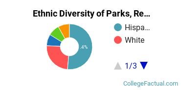 Ethnic Diversity of Parks, Recreation & Leisure Studies Majors at California State University - Fresno