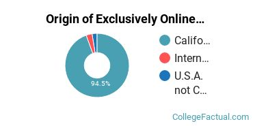 Origin of Exclusively Online Graduate Students at California State University - San Bernardino