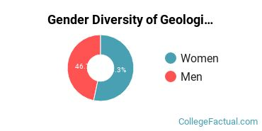 Cal State San Bernardino Gender Breakdown of Geological & Earth Sciences Bachelor's Degree Grads