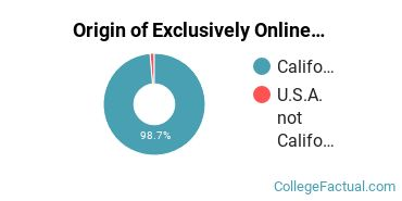 Origin of Exclusively Online Students at California State University - Stanislaus