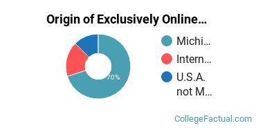 Origin of Exclusively Online Students at Calvin University