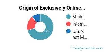 Origin of Exclusively Online Graduate Students at Calvin University