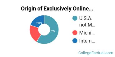 Origin of Exclusively Online Students at Calvin Theological Seminary
