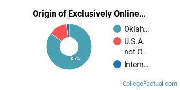 Origin of Exclusively Online Undergraduate Degree Seekers at Cameron University