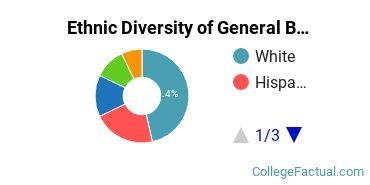 Ethnic Diversity of General Biology Majors at Cameron University