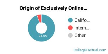 Origin of Exclusively Online Students at Canada College