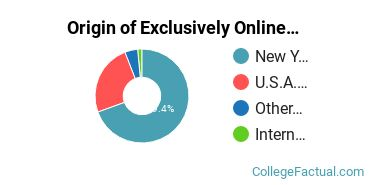 Origin of Exclusively Online Graduate Students at Canisius College