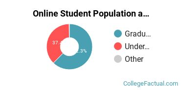 Online Student Population at Canisius College