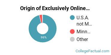 Origin of Exclusively Online Graduate Students at Capella University
