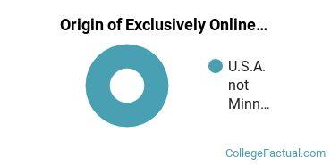 Origin of Exclusively Online Undergraduate Non-Degree Seekers at Capella University