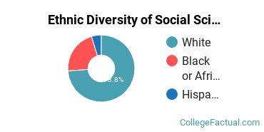 Ethnic Diversity of Social Sciences Majors at Capital University