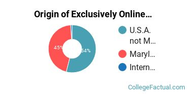 Origin of Exclusively Online Graduate Students at Capitol Technology University