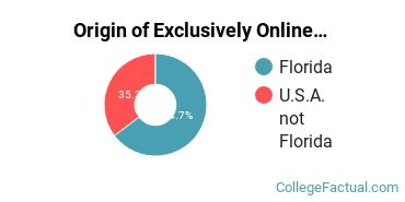 Origin of Exclusively Online Students at Carlos Albizu University - Miami