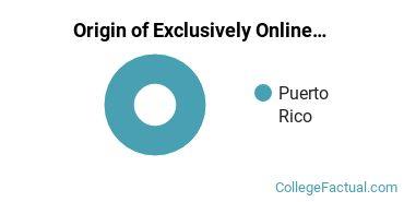 Origin of Exclusively Online Students at Carlos Albizu University - San Juan
