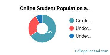 Online Student Population at Carlos Albizu University - San Juan