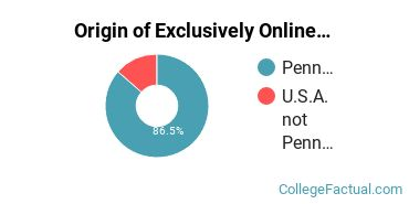 Origin of Exclusively Online Graduate Students at Carlow University