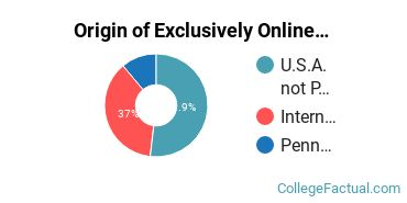 Origin of Exclusively Online Students at Carnegie Mellon University