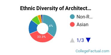 Ethnic Diversity of Architecture & Related Services Majors at Carnegie Mellon University