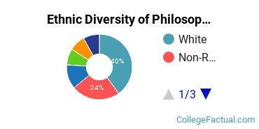 Ethnic Diversity of Philosophy & Religious Studies Majors at Carnegie Mellon University