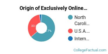 Origin of Exclusively Online Students at Carolina College of Biblical Studies