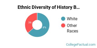 Ethnic Diversity of History Majors at Carroll College