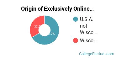 Origin of Exclusively Online Students at Carroll University