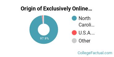 Origin of Exclusively Online Students at Carteret Community College