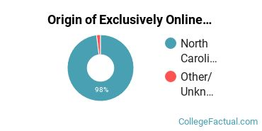 Origin of Exclusively Online Undergraduate Non-Degree Seekers at Carteret Community College