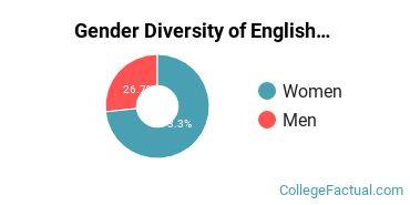 Carthage Gender Breakdown of English Language & Literature Bachelor's Degree Grads