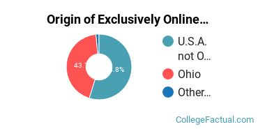 Origin of Exclusively Online Students at Case Western Reserve University