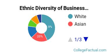 Ethnic Diversity of Business Administration & Management Majors at Case Western Reserve University