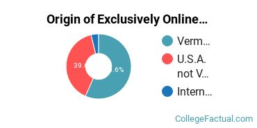 Origin of Exclusively Online Students at Castleton University