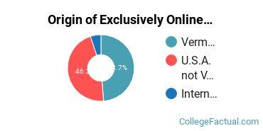 Origin of Exclusively Online Graduate Students at Castleton University