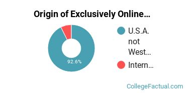 Origin of Exclusively Online Students at Catholic Distance University