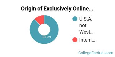 Origin of Exclusively Online Graduate Students at Catholic Distance University