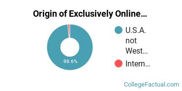 Origin of Exclusively Online Undergraduate Degree Seekers at Catholic Distance University