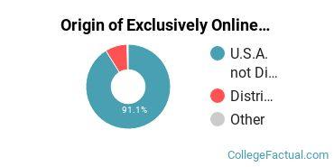 Origin of Exclusively Online Graduate Students at Catholic University of America