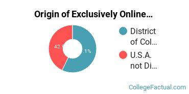 Origin of Exclusively Online Undergraduate Degree Seekers at Catholic University of America