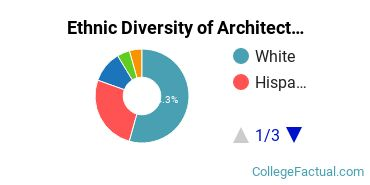 Ethnic Diversity of Architecture & Related Services Majors at Catholic University of America