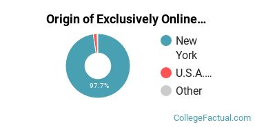Origin of Exclusively Online Students at Cayuga County Community College