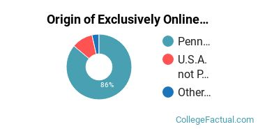 Origin of Exclusively Online Students at Cedar Crest College
