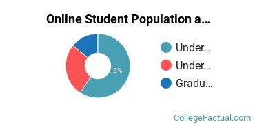 Online Student Population at Cedarville University