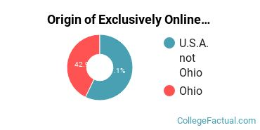 Origin of Exclusively Online Undergraduate Degree Seekers at Cedarville University