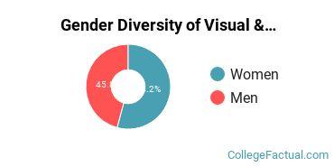 Cedarville Gender Breakdown of Visual & Performing Arts Bachelor's Degree Grads