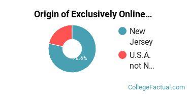 Origin of Exclusively Online Undergraduate Degree Seekers at Centenary University