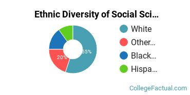 Ethnic Diversity of Social Sciences Majors at Centenary University